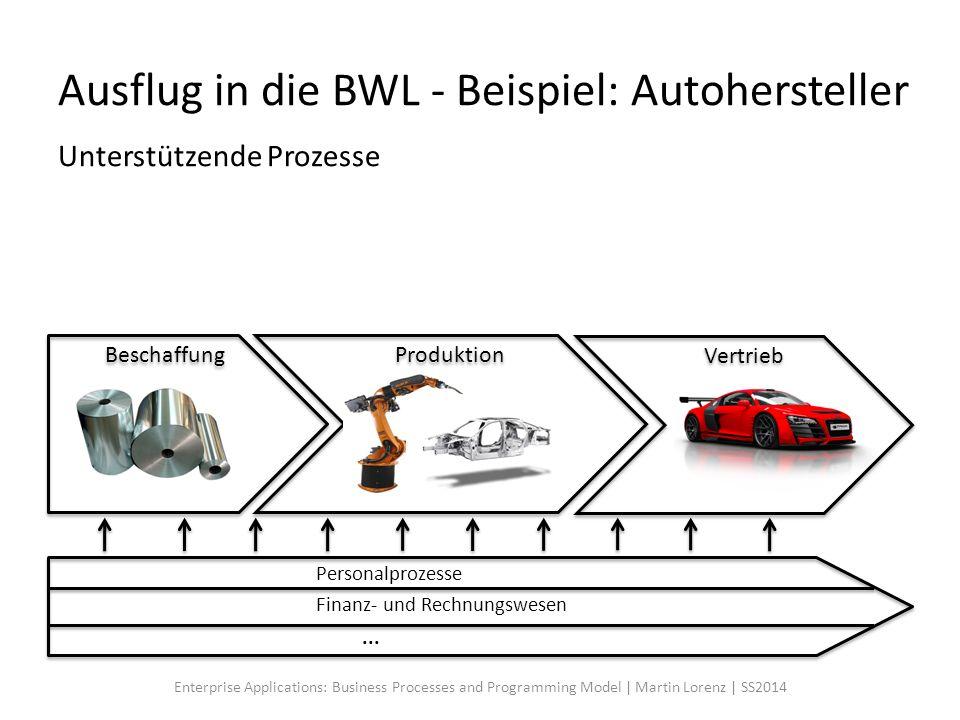 Ausflug in die BWL - Beispiel: Autohersteller Unterstützende Prozesse Beschaffung Vertrieb Produktion Personalprozesse Finanz- und Rechnungswesen... E