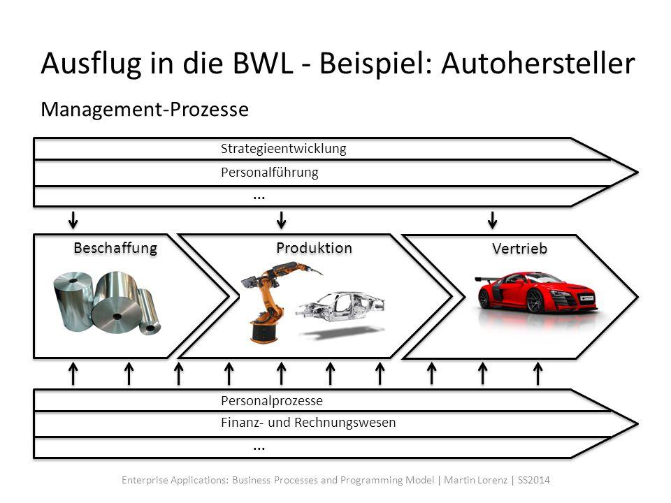 Ausflug in die BWL - Beispiel: Autohersteller Beschaffung Vertrieb Produktion Personalprozesse Finanz- und Rechnungswesen... Management-Prozesse Strat