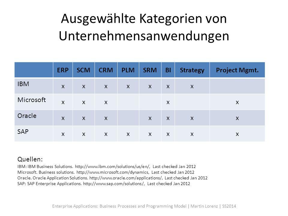 Ausgewählte Kategorien von Unternehmensanwendungen ERPSCMCRMPLMSRMBIStrategyProject Mgmt. IBM xxxxxxx Microsoft xxxxx Oracle xxxxxxx SAP xxxxxxxx Quel