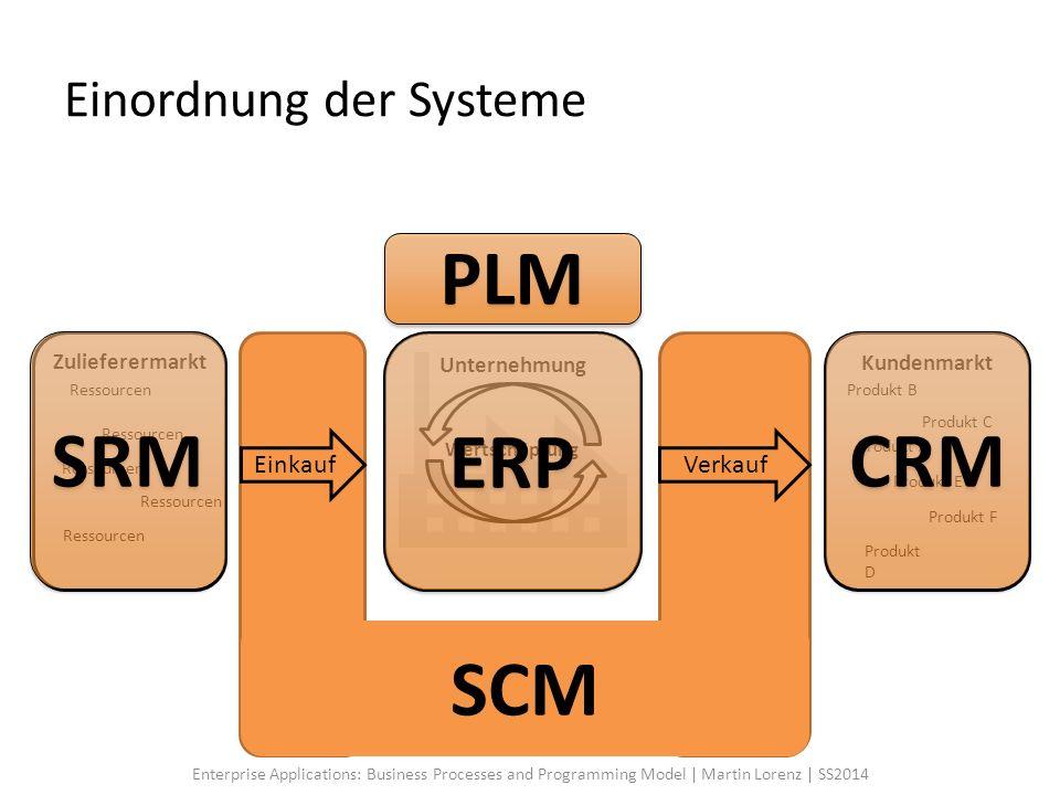SCM Einordnung der Systeme Ressourcen Produkt A Zulieferermarkt Ressourcen Kundenmarkt Produkt D Produkt E Produkt C Produkt F Produkt B Unternehmung
