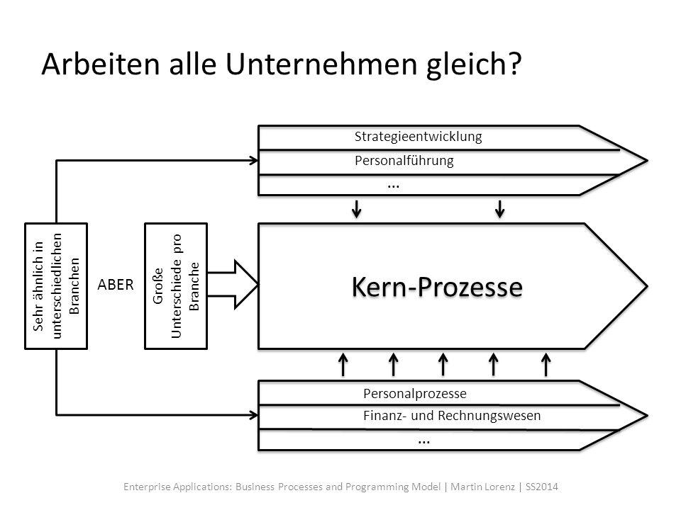 Arbeiten alle Unternehmen gleich? Kern-Prozesse Strategieentwicklung Personalführung... Personalprozesse Finanz- und Rechnungswesen... Sehr ähnlich in