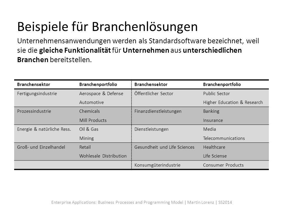 Beispiele für Branchenlösungen BranchensektorBranchenportfolioBranchensektorBranchenportfolio FertigungsindustrieAerospace & DefenseÖffentlicher Secto