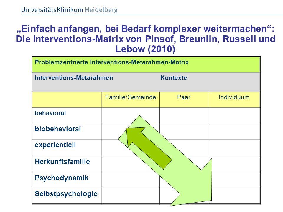 Einfach anfangen, bei Bedarf komplexer weitermachen: Die Interventions-Matrix von Pinsof, Breunlin, Russell und Lebow (2010) Problemzentrierte Interve