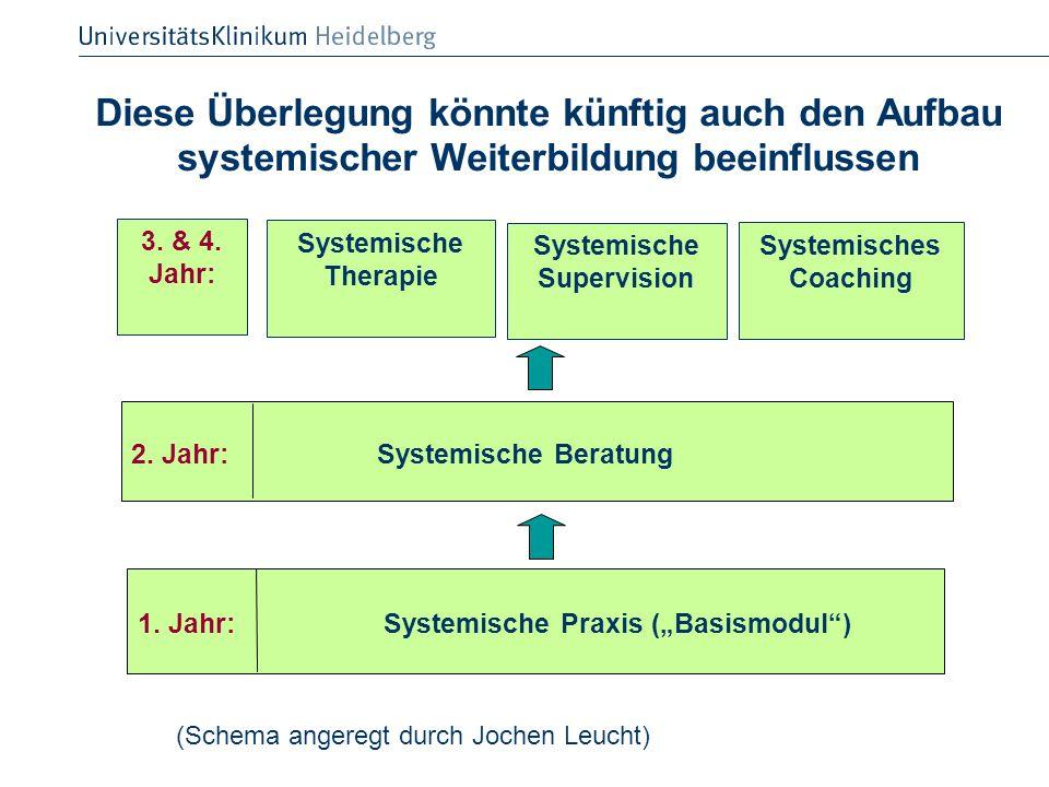1. Jahr: Systemische Praxis (Basismodul) 2. Jahr: Systemische Beratung Diese Überlegung könnte künftig auch den Aufbau systemischer Weiterbildung beei