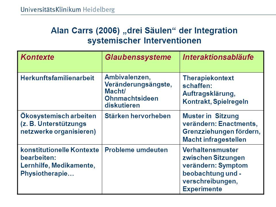 Alan Carrs (2006) drei Säulen der Integration systemischer Interventionen KontexteGlaubenssystemeInteraktionsabläufe Herkunftsfamilienarbeit Ambivalen