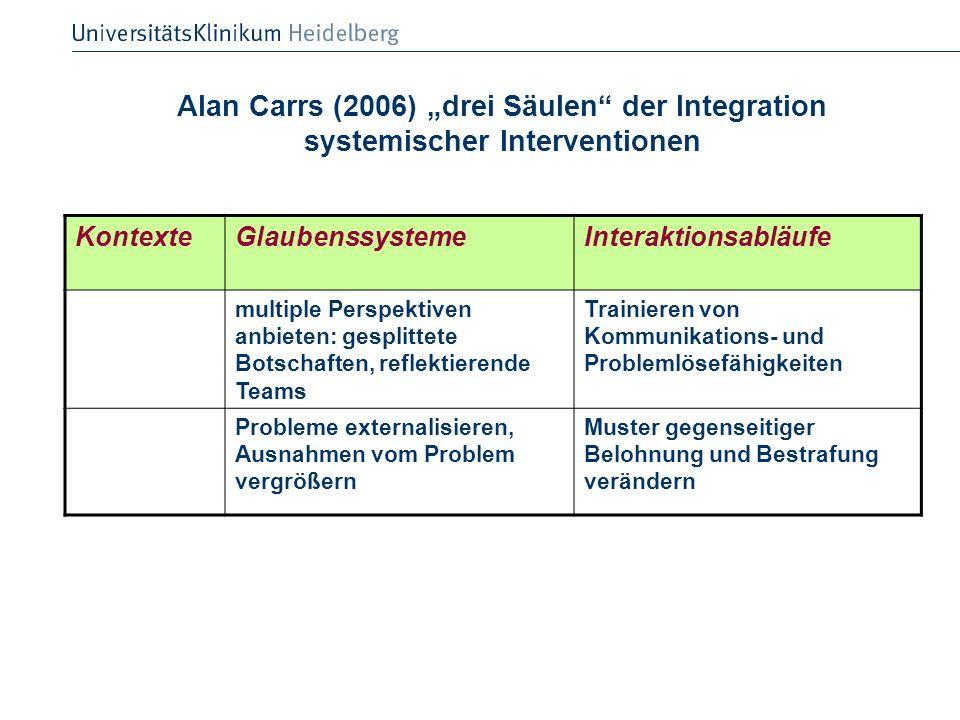 Alan Carrs (2006) drei Säulen der Integration systemischer Interventionen KontexteGlaubenssystemeInteraktionsabläufe multiple Perspektiven anbieten: g