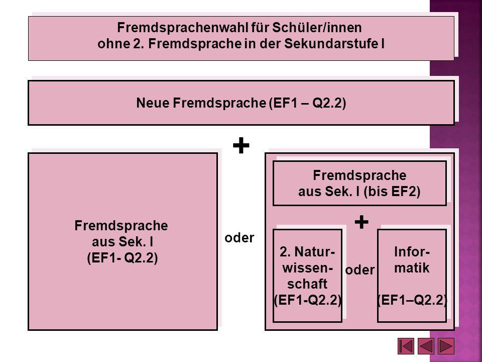 Fremdsprachenwahl für Schüler/innen ohne 2. Fremdsprache in der Sekundarstufe I Fremdsprachenwahl für Schüler/innen ohne 2. Fremdsprache in der Sekund