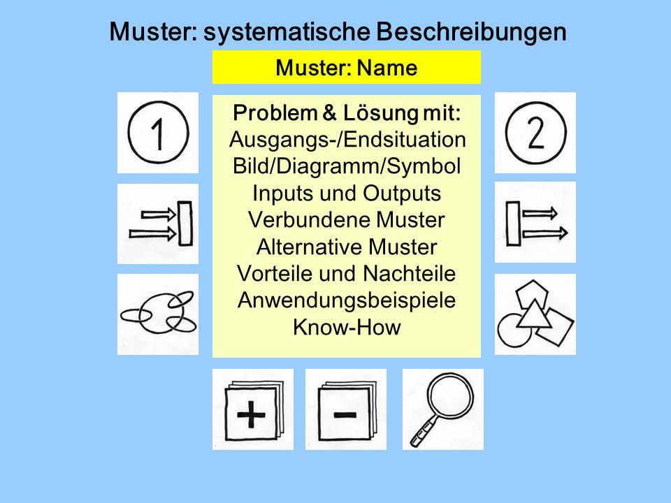 Muster: systematische Beschreibungen Muster: Name Problem & Lösung mit: Ausgangs-/Endsituation Bild/Diagramm/Symbol Inputs und Outputs Verbundene Muster Alternative Muster Vorteile und Nachteile Anwendungsbeispiele Know-How