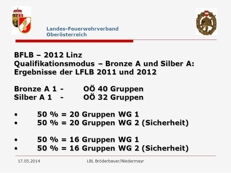 17.05.2014LBL Bröderbauer/Niedermayr Landes-Feuerwehrverband Oberösterreich BFLB – 2012 Linz Qualifikationsmodus – Bronze A und Silber A: Ergebnisse der LFLB 2011 und 2012 Bronze B 1 -OÖ 4 Gruppen Silber B 1 -OÖ 4 Gruppen 50 % = 2 Gruppen WG 150 % = 2 Gruppen WG 1 50 % = 2 Gruppen WG 2 (Sicherheit)50 % = 2 Gruppen WG 2 (Sicherheit) 50 % = 2 Gruppen WG 150 % = 2 Gruppen WG 1 50 % = 2 Gruppen WG 2 (Sicherheit)50 % = 2 Gruppen WG 2 (Sicherheit)