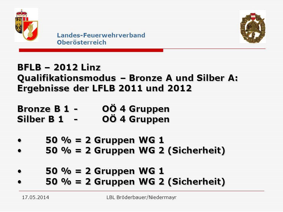17.05.2014LBL Bröderbauer/Niedermayr Landes-Feuerwehrverband Oberösterreich BFLB – 2012 Linz Qualifikationsmodus – Damengruppen Ergebnisse der LFLB 2011 und 2012 3 Gruppen aus Oberösterreich (Gesamtbesten in Bronze A – egal ob Wertungsgruppe I oder II)