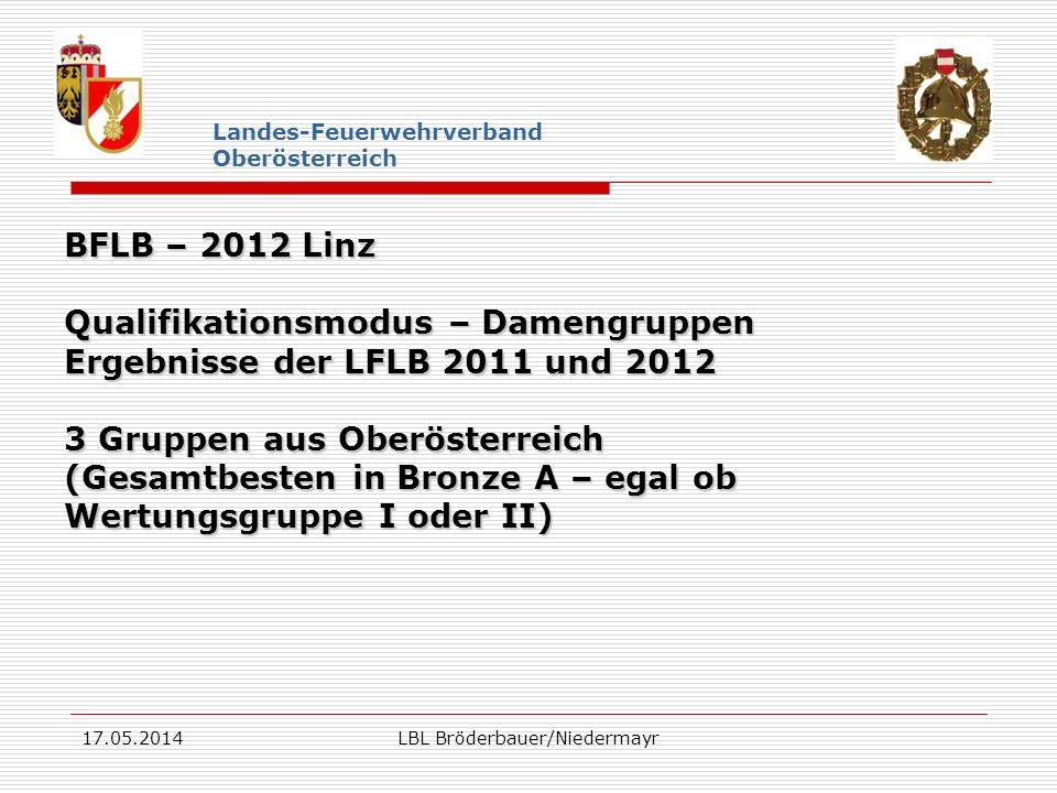 17.05.2014LBL Bröderbauer/Niedermayr Landes-Feuerwehrverband Oberösterreich BFLB – 2012 Linz Qualifikationsmodus – Damengruppen Ergebnisse der LFLB 20