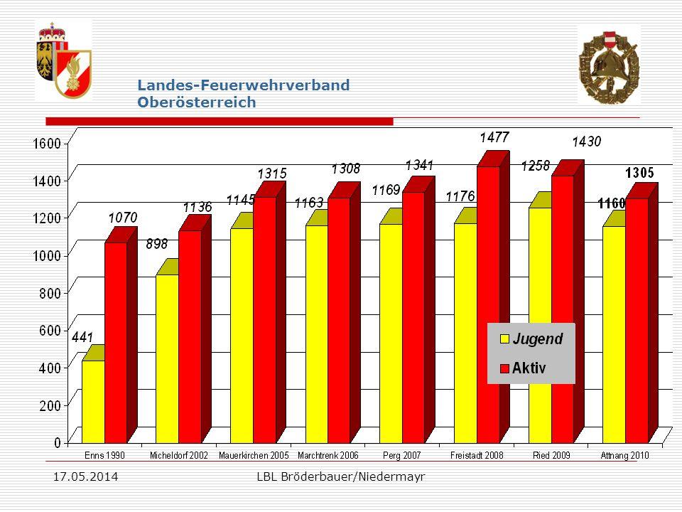17.05.2014LBL Bröderbauer/Niedermayr Landes-Feuerwehrverband Oberösterreich
