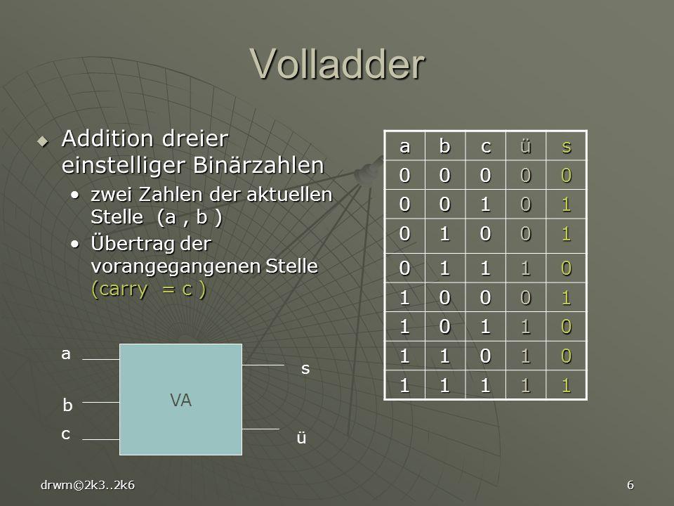 drwm©2k3..2k66 Volladder Addition dreier einstelliger Binärzahlen Addition dreier einstelliger Binärzahlen zwei Zahlen der aktuellen Stelle (a, b )zwei Zahlen der aktuellen Stelle (a, b ) Übertrag der vorangegangenen Stelle (carry = c )Übertrag der vorangegangenen Stelle (carry = c ) abcüs 00000 00101 01001 01110 10001 10110 11010 11111 VA a b c s ü