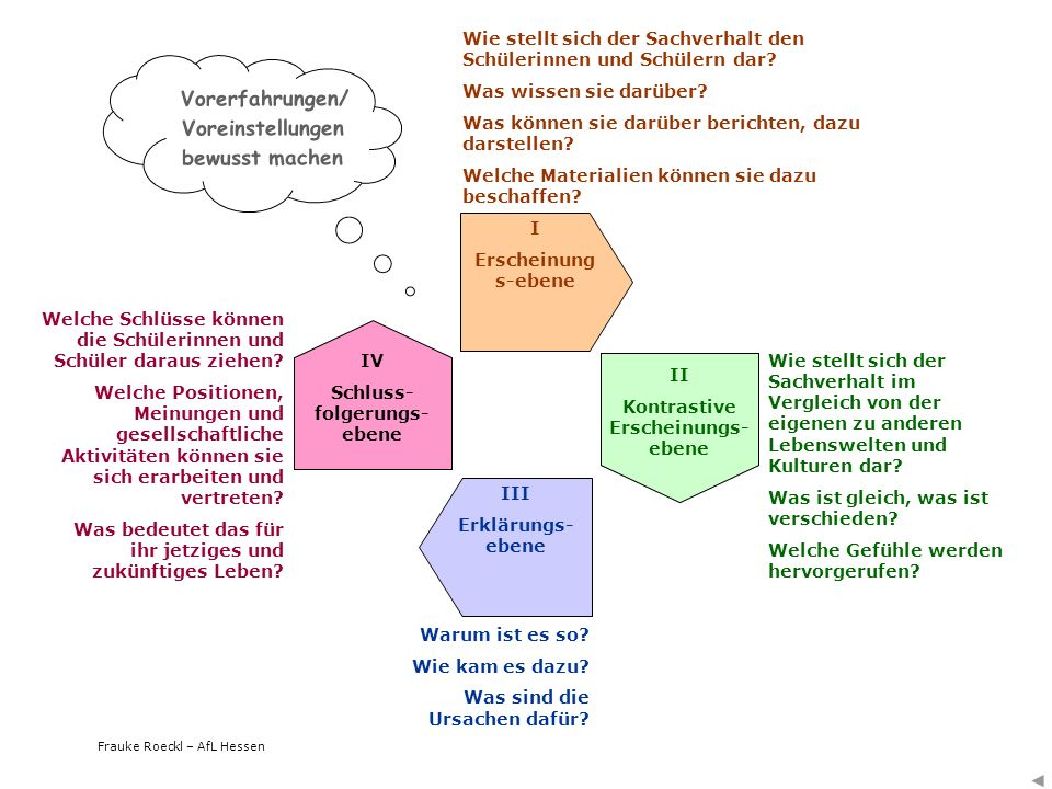 Frauke Roeckl – AfL Hessen Vorerfahrungen/ Voreinstellungen bewusst machen I Erscheinung s-ebene II Kontrastive Erscheinungs- ebene III Erklärungs- eb