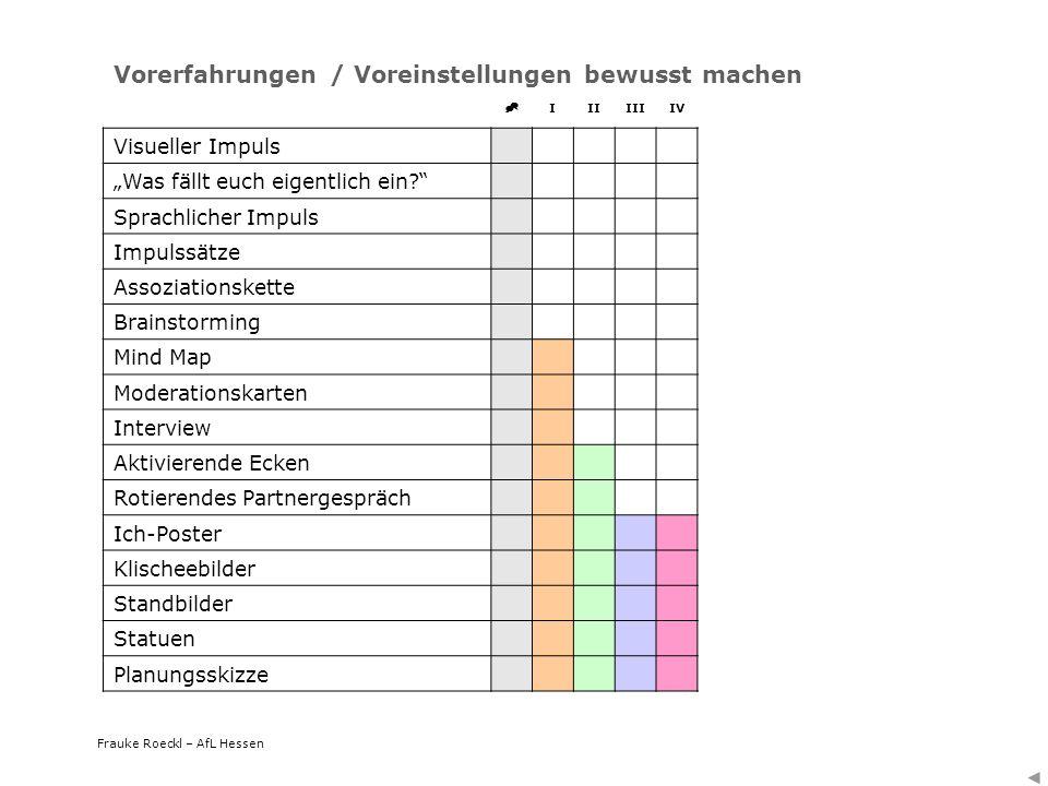 Frauke Roeckl – AfL Hessen IIIIIIIV Visueller Impuls Was fällt euch eigentlich ein? Sprachlicher Impuls Impulssätze Assoziationskette Brainstorming Mi