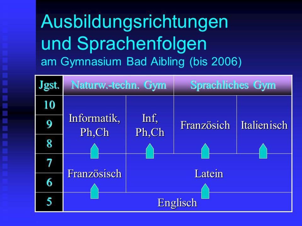Ausbildungsrichtungen und Sprachenfolgen am Gymnasium Bad Aibling (bis 2006) Jgst. Naturw.-techn. Gym Sprachliches Gym 10 Informatik, Ph,Ch Inf, Ph,Ch