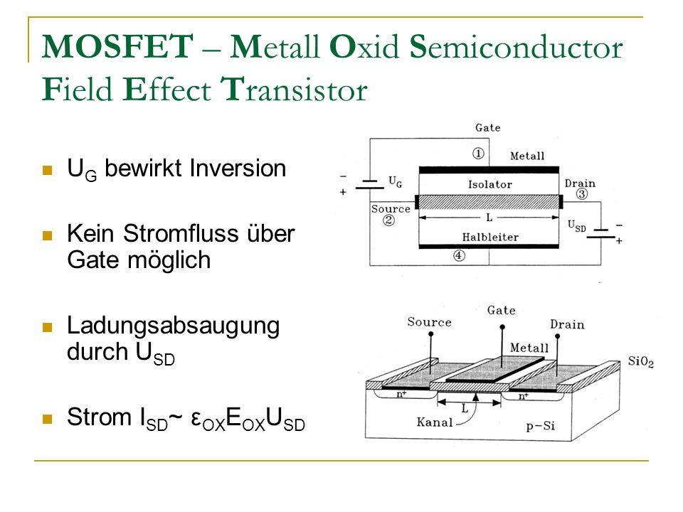 MOSFET – Metall Oxid Semiconductor Field Effect Transistor U G bewirkt Inversion Kein Stromfluss über Gate möglich Ladungsabsaugung durch U SD Strom I