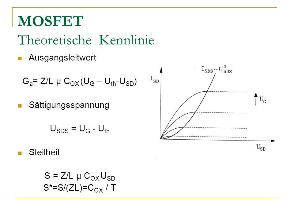 MOSFET Theoretische Kennlinie Ausgangsleitwert G a = Z/L µ C OX (U G – U th -U SD ) Sättigungsspannung U SDS = U G - U th Steilheit S = Z/L µ C OX U S