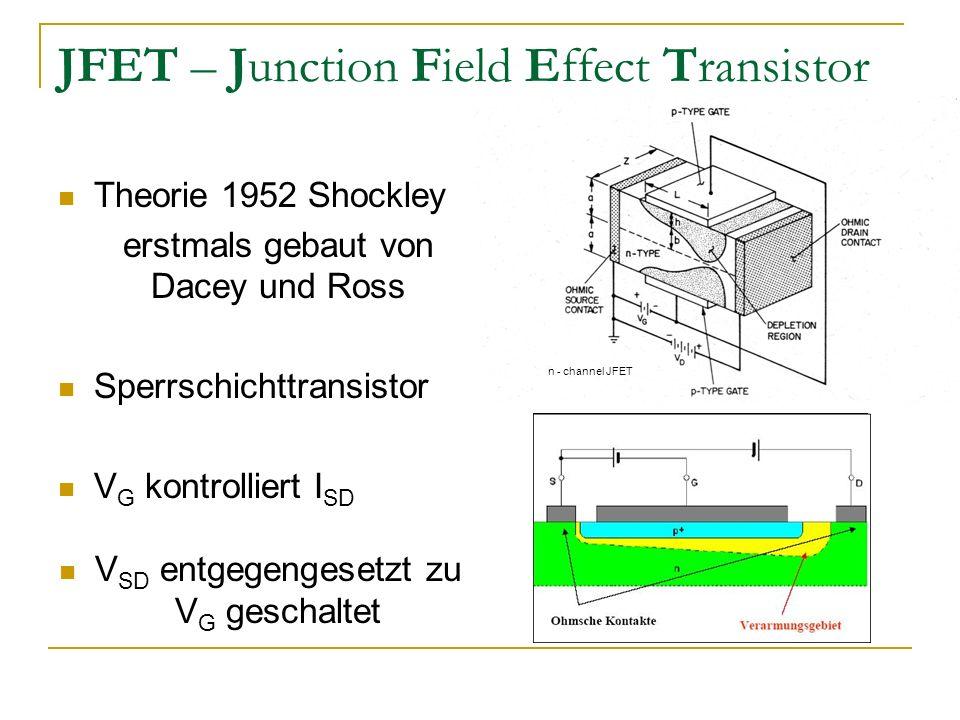 JFET – Junction Field Effect Transistor Theorie 1952 Shockley erstmals gebaut von Dacey und Ross Sperrschichttransistor V G kontrolliert I SD V SD ent