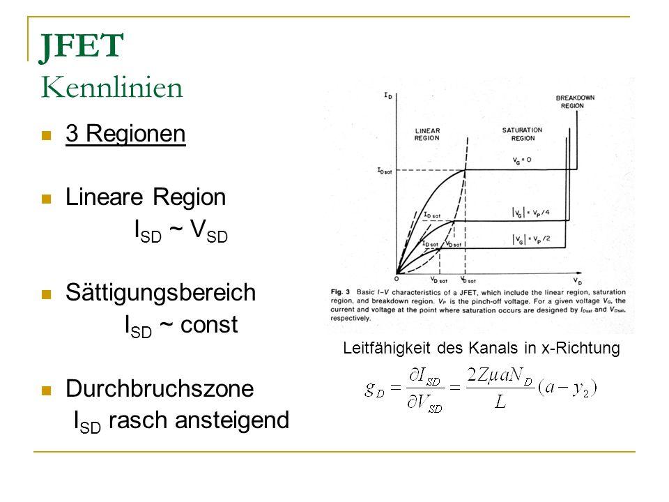 JFET Kennlinien 3 Regionen Lineare Region I SD ~ V SD Sättigungsbereich I SD ~ const Durchbruchszone I SD rasch ansteigend Leitfähigkeit des Kanals in