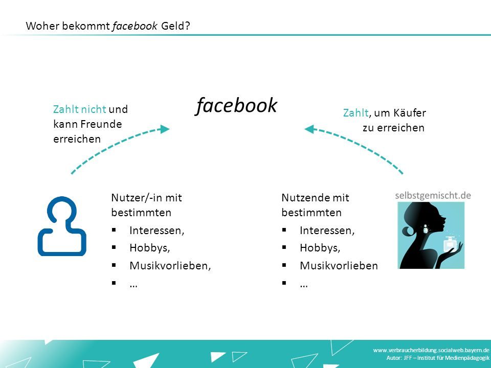 www.verbraucherbildung.socialweb.bayern.de Autor: JFF – Institut für Medienpädagogik Nutzer/-in mit bestimmten Interessen, Hobbys, Musikvorlieben, … N