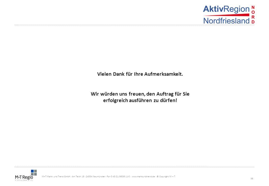 36 M+T Markt und Trend GmbH · Am Teich 18 · 24534 Neumünster · Fon 0 43 21/96 56 11-0 · www.marktundtrend.de · © Copyright M + T Vielen Dank für Ihre