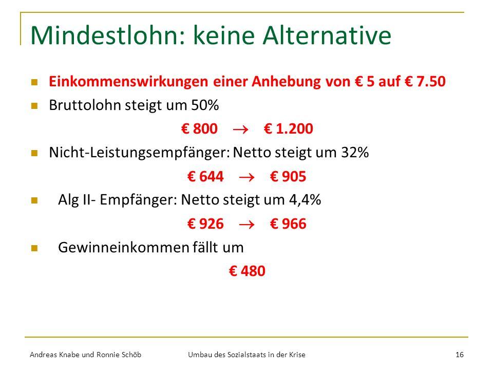Mindestlohn: keine Alternative Einkommenswirkungen einer Anhebung von 5 auf 7.50 Bruttolohn steigt um 50% 800 1.200 Nicht-Leistungsempfänger: Netto steigt um 32% 644 905 Alg II- Empfänger: Netto steigt um 4,4% 926 966 Gewinneinkommen fällt um 480 Andreas Knabe und Ronnie Schöb Umbau des Sozialstaats in der Krise 16