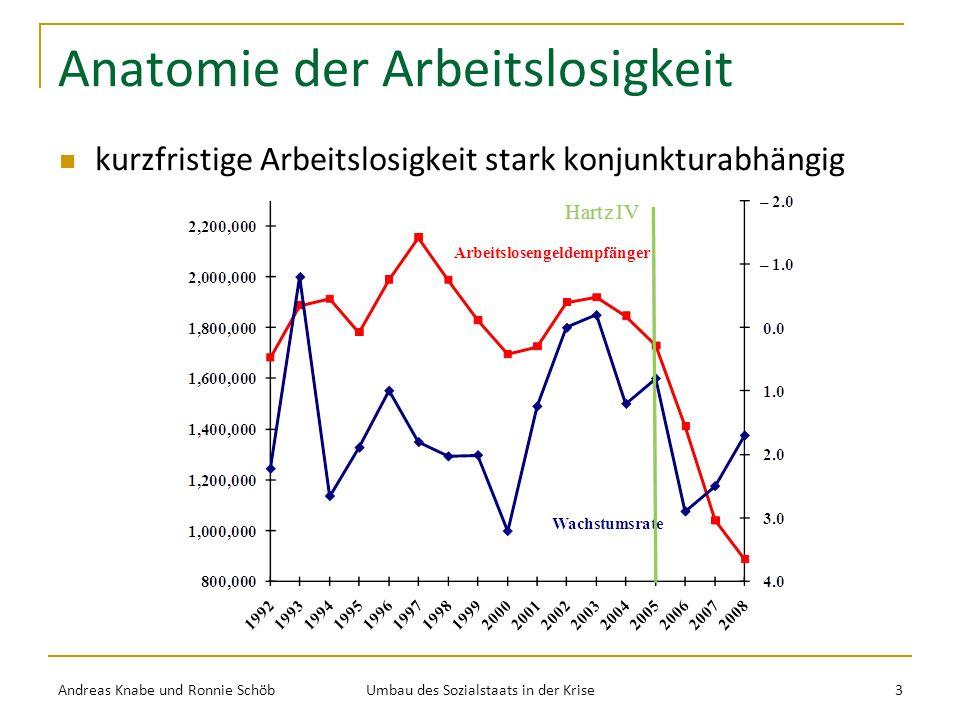 Anatomie der Arbeitslosigkeit Andreas Knabe und Ronnie Schöb Umbau des Sozialstaats in der Krise 3 kurzfristige Arbeitslosigkeit stark konjunkturabhängig