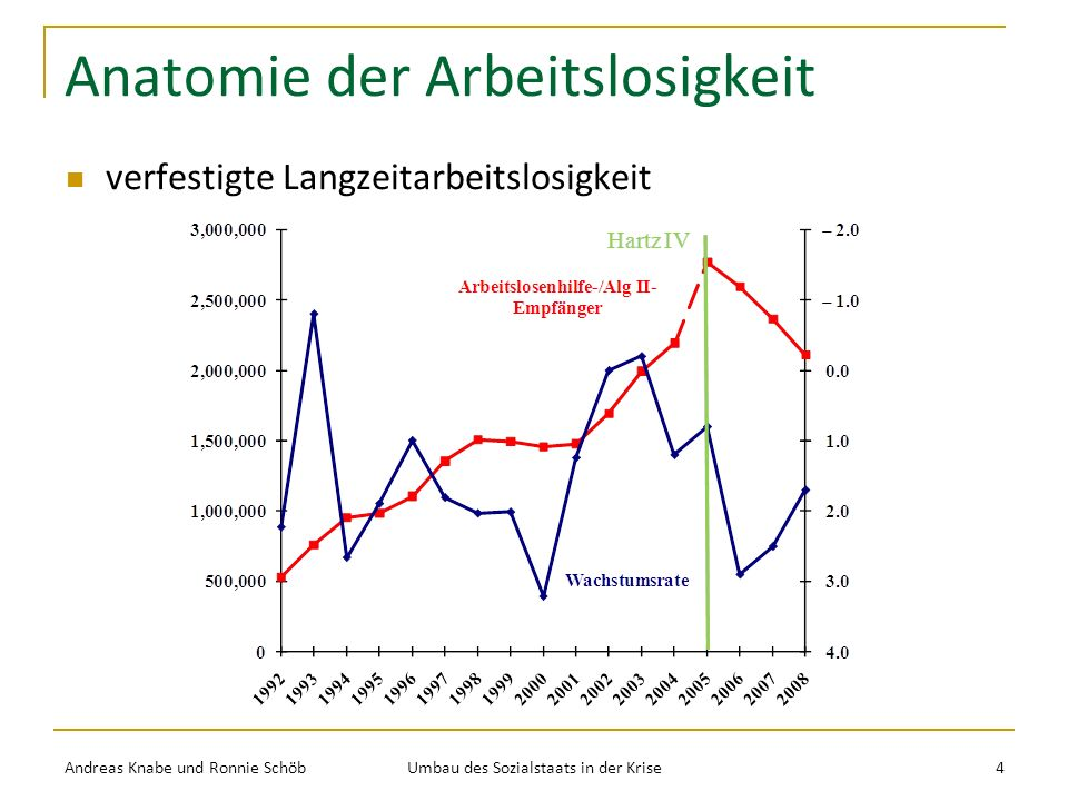 Anatomie der Arbeitslosigkeit verfestigte Langzeitarbeitslosigkeit Andreas Knabe und Ronnie Schöb Umbau des Sozialstaats in der Krise 4
