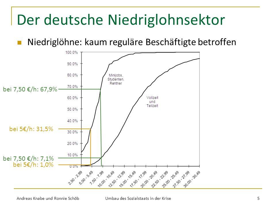 Der deutsche Niedriglohnsektor Niedriglöhne: kaum reguläre Beschäftigte betroffen Andreas Knabe und Ronnie Schöb Umbau des Sozialstaats in der Krise 5 bei 5/h: 1,0% bei 7,50 /h: 7,1% bei 5/h: 31,5% bei 7,50 /h: 67,9%