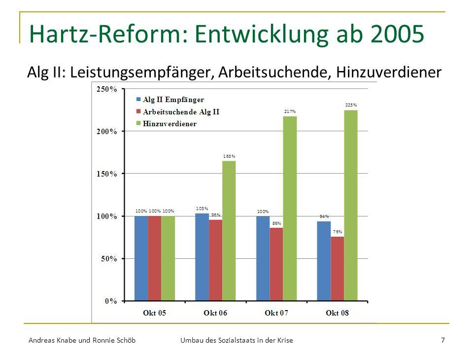 Hartz-Reform: Entwicklung ab 2005 Alg II: Leistungsempfänger, Arbeitsuchende, Hinzuverdiener Andreas Knabe und Ronnie Schöb Umbau des Sozialstaats in der Krise 7