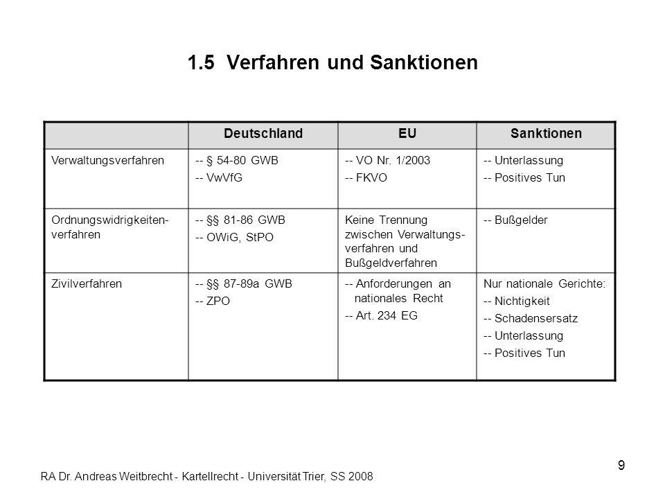 9 1.5 Verfahren und Sanktionen DeutschlandEUSanktionen Verwaltungsverfahren-- § 54-80 GWB -- VwVfG -- VO Nr. 1/2003 -- FKVO -- Unterlassung -- Positiv