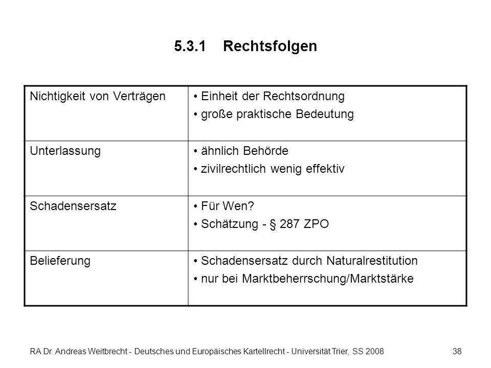 RA Dr. Andreas Weitbrecht - Deutsches und Europäisches Kartellrecht - Universität Trier, SS 2008 5.3.1 Rechtsfolgen Nichtigkeit von Verträgen Einheit