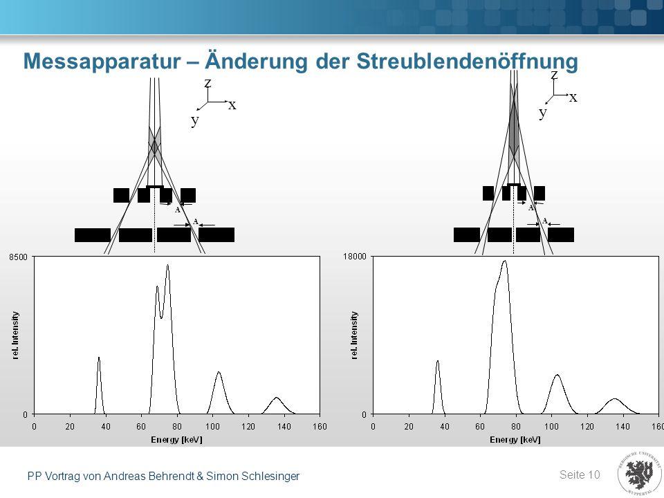 Messapparatur – Änderung der Streublendenöffnung Seite 10 PP Vortrag von Andreas Behrendt & Simon Schlesinger x z y A A x z y A A
