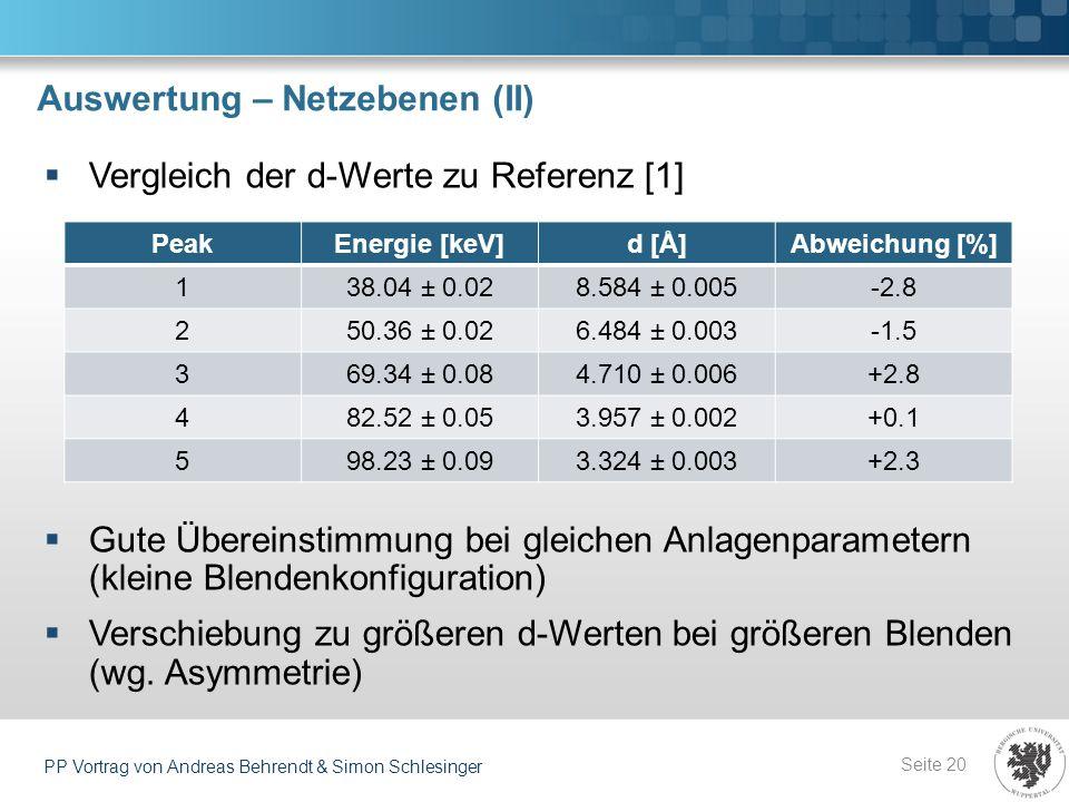 Auswertung – Netzebenen (II) Seite 20 PP Vortrag von Andreas Behrendt & Simon Schlesinger Vergleich der d-Werte zu Referenz [1] Gute Übereinstimmung b