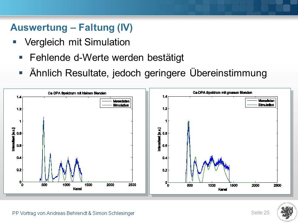 Auswertung – Faltung (IV) Seite 25 PP Vortrag von Andreas Behrendt & Simon Schlesinger Vergleich mit Simulation Fehlende d-Werte werden bestätigt Ähnl