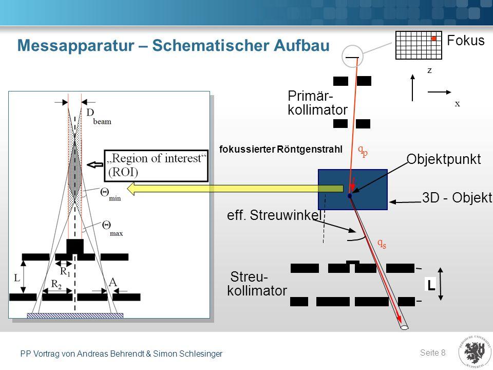 Messapparatur – Schematischer Aufbau Seite 8 PP Vortrag von Andreas Behrendt & Simon Schlesinger fokussierter Röntgenstrahl 3D - Objekt Primär- kollim