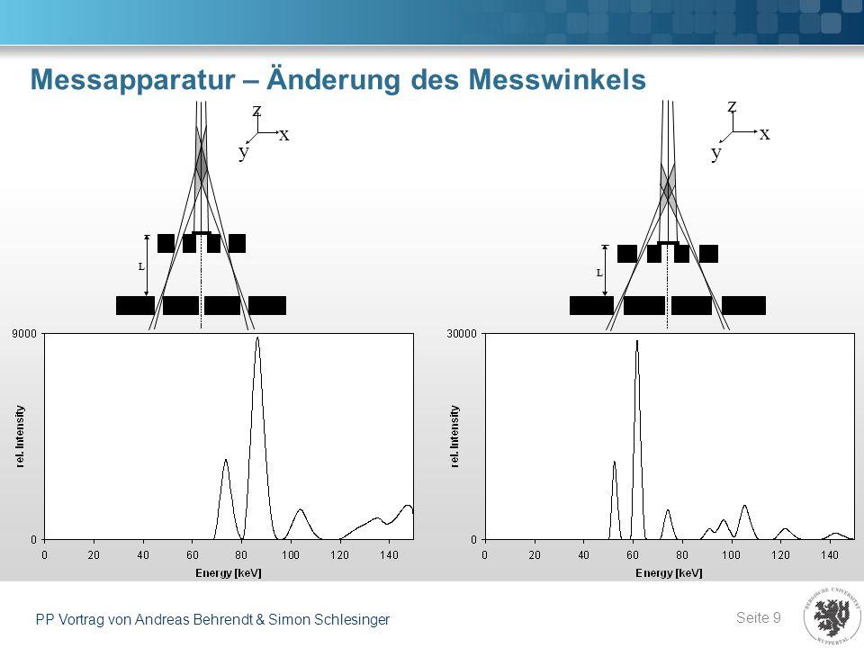 Auswertung – Netzebenen (II) Seite 20 PP Vortrag von Andreas Behrendt & Simon Schlesinger Vergleich der d-Werte zu Referenz [1] Gute Übereinstimmung bei gleichen Anlagenparametern (kleine Blendenkonfiguration) Verschiebung zu größeren d-Werten bei größeren Blenden (wg.