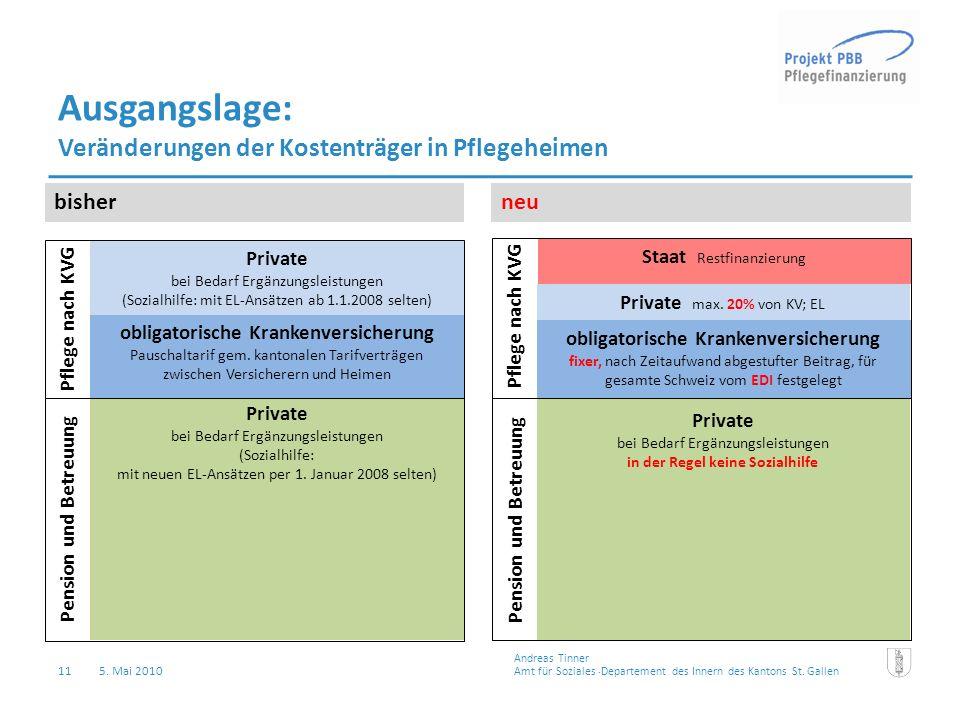 11 5. Mai 2010 Ausgangslage: Veränderungen der Kostenträger in Pflegeheimen bisherneu Private bei Bedarf Ergänzungsleistungen (Sozialhilfe: mit neuen