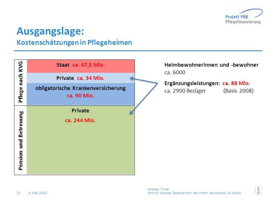 12 5. Mai 2010 Ausgangslage: Kostenschätzungen in Pflegeheimen Private ca. 244 Mio. Private ca. 34 Mio. Staat ca. 47,5 Mio. Pension und Betreuung Pfle