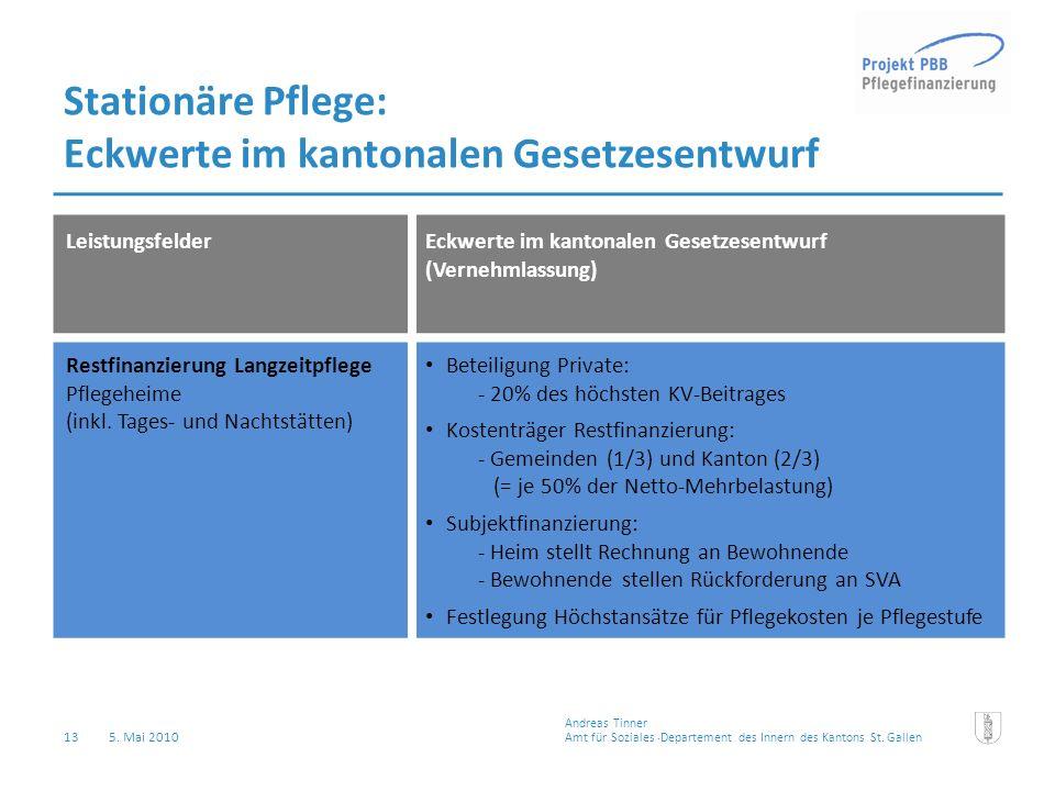 13 5. Mai 2010 Stationäre Pflege: Eckwerte im kantonalen Gesetzesentwurf LeistungsfelderEckwerte im kantonalen Gesetzesentwurf (Vernehmlassung) Restfi