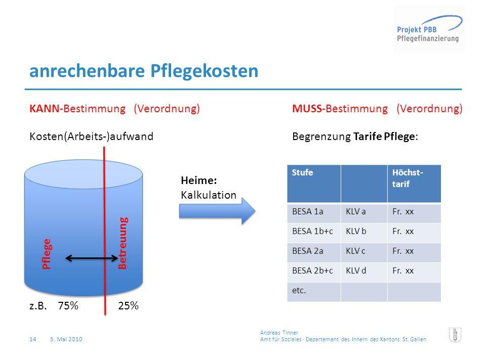 14 5. Mai 2010 Amt für Soziales · Departement des Innern des Kantons St.Gallen Andreas Tinner anrechenbare Pflegekosten Kosten(Arbeits-)aufwand Betreu