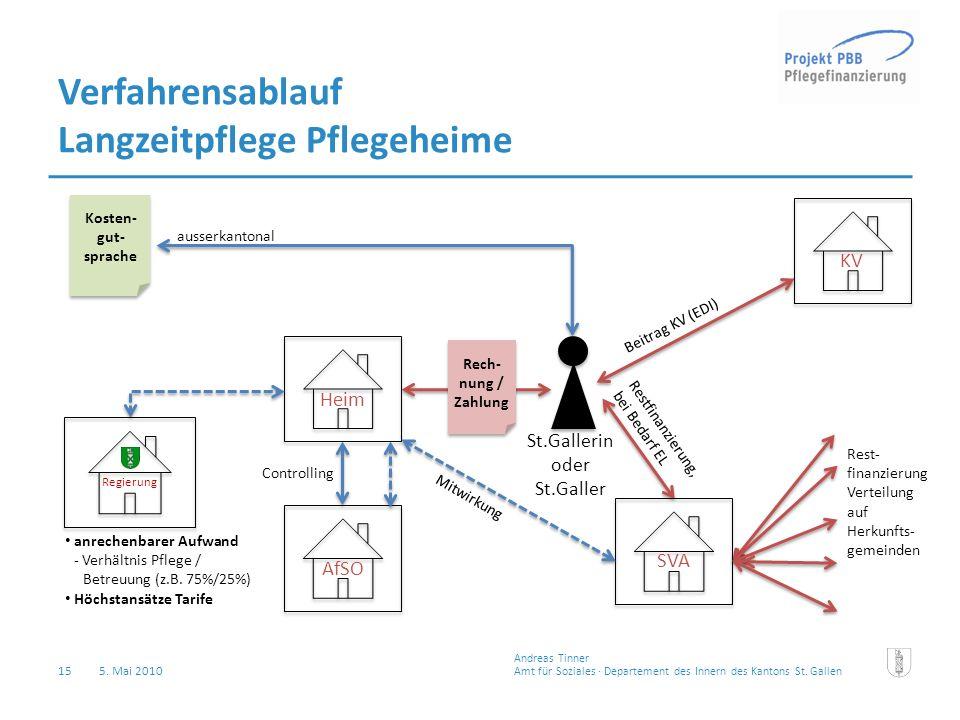 15 5. Mai 2010 Amt für Soziales · Departement des Innern des Kantons St.Gallen Andreas Tinner Verfahrensablauf Langzeitpflege Pflegeheime Heim St.Gall