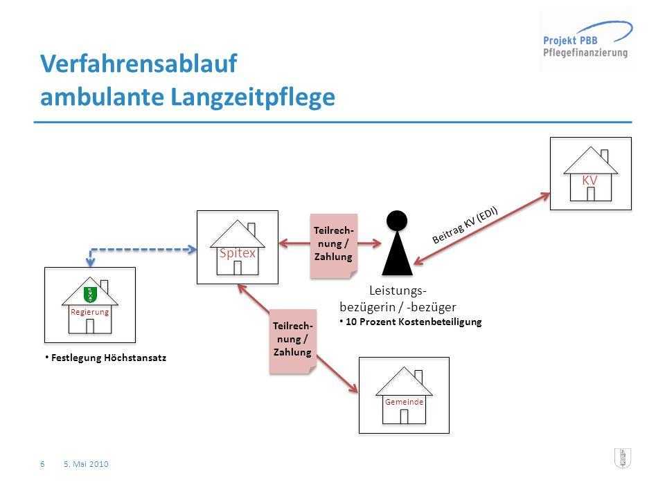 6 5. Mai 2010 Verfahrensablauf ambulante Langzeitpflege Spitex Teilrech- nung / Zahlung KV Beitrag KV (EDI) Festlegung Höchstansatz Regierung Leistung
