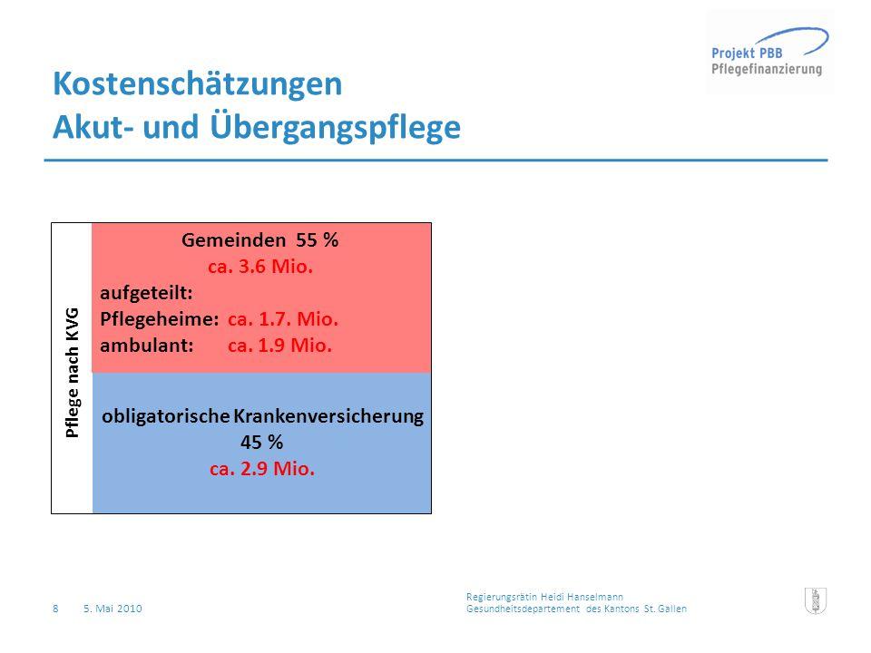 8 5. Mai 2010 Gemeinden 55 % ca. 3.6 Mio. aufgeteilt: Pflegeheime: ca. 1.7. Mio. ambulant: ca. 1.9 Mio. Pflege nach KVG obligatorische Krankenversiche