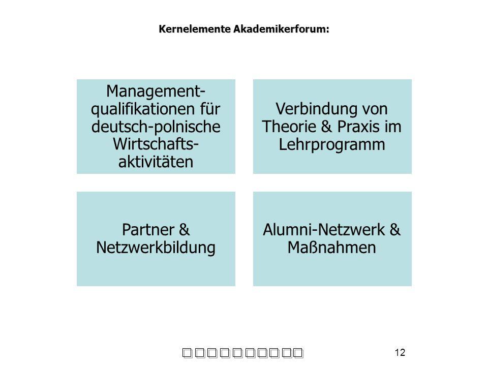 12 Kernelemente Akademikerforum: Management- qualifikationen für deutsch-polnische Wirtschafts- aktivitäten Verbindung von Theorie & Praxis im Lehrpro