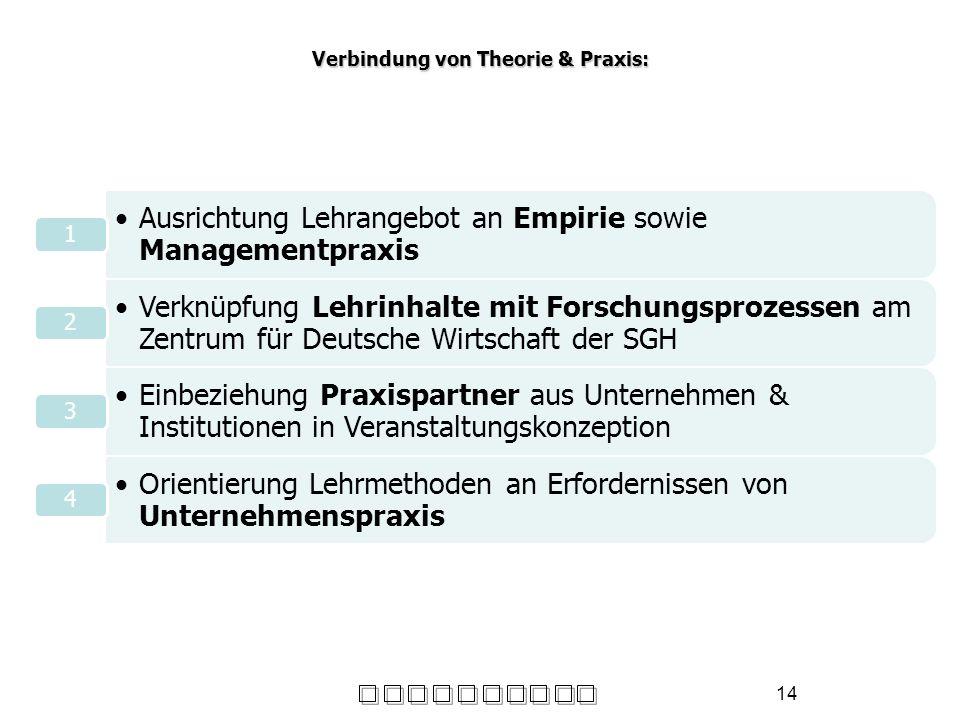 14 Verbindung von Theorie & Praxis: Ausrichtung Lehrangebot an Empirie sowie Managementpraxis 1 Verknüpfung Lehrinhalte mit Forschungsprozessen am Zen
