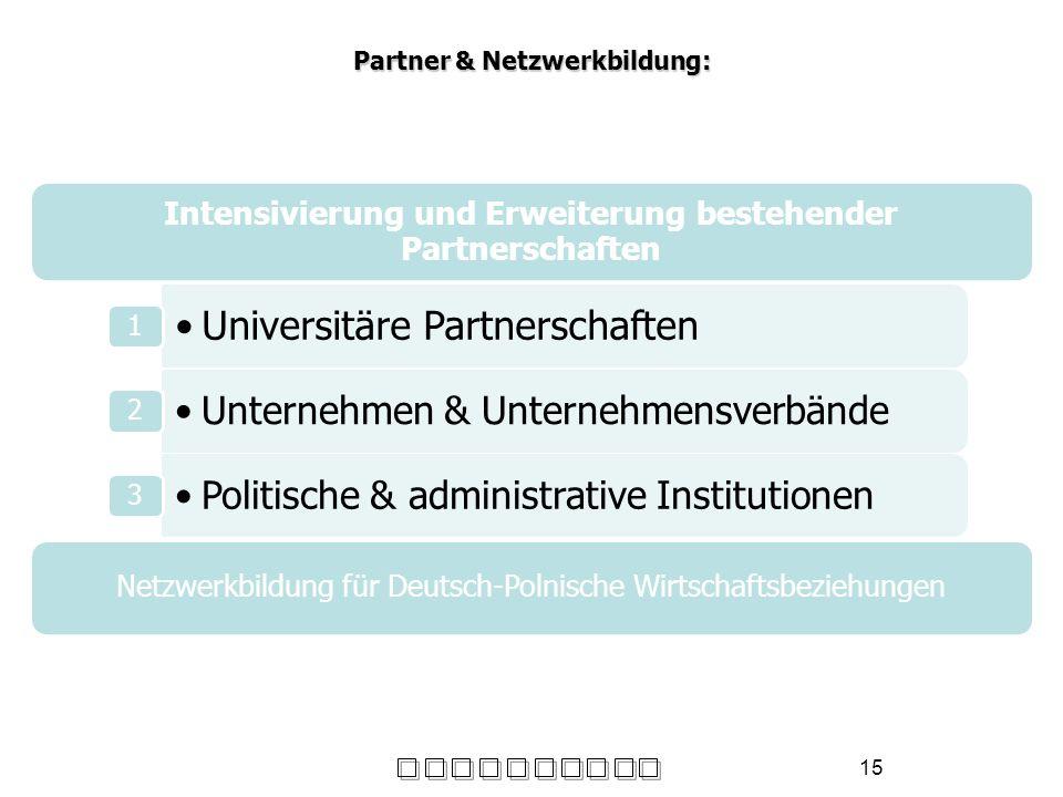 15 Partner & Netzwerkbildung: Intensivierung und Erweiterung bestehender Partnerschaften Universitäre Partnerschaften 1 Unternehmen & Unternehmensverb