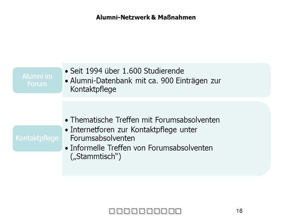 16 Alumni-Netzwerk & Maßnahmen Seit 1994 über 1.600 Studierende Alumni-Datenbank mit ca. 900 Einträgen zur Kontaktpflege Alumni im Forum Thematische T