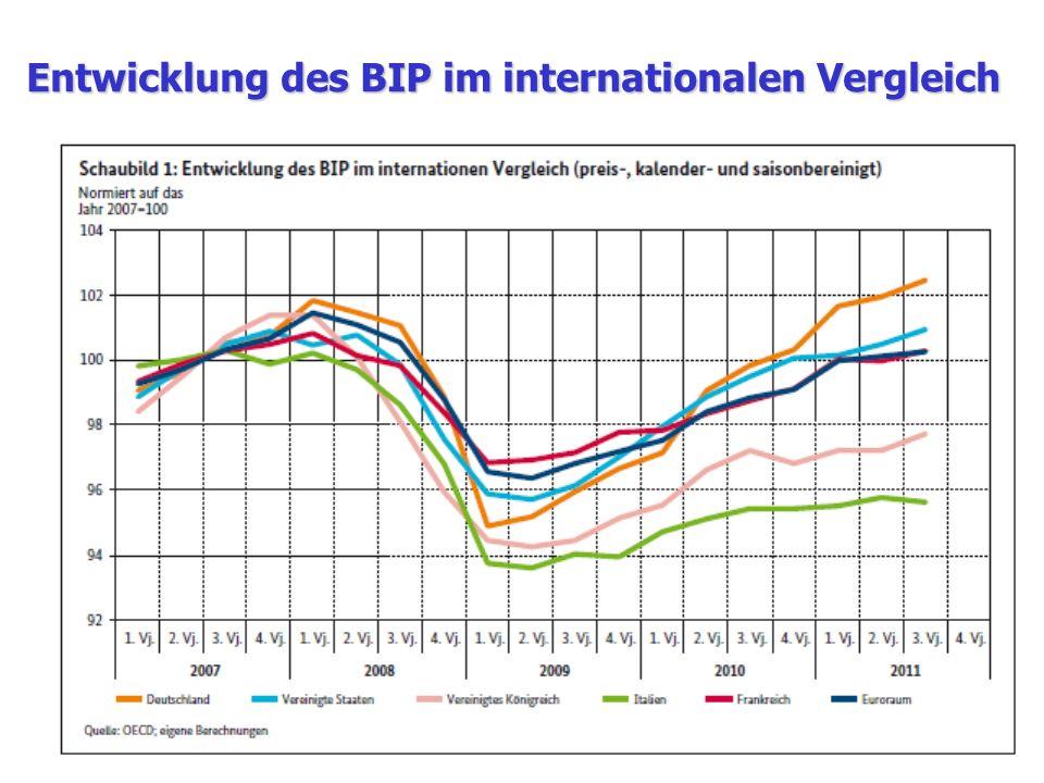 Entwicklung des BIP im internationalen Vergleich